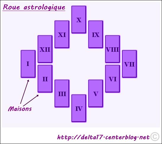 Horoscope astrologie for Astrologie maison 12